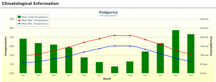 Evolución temperaturas Podgorica